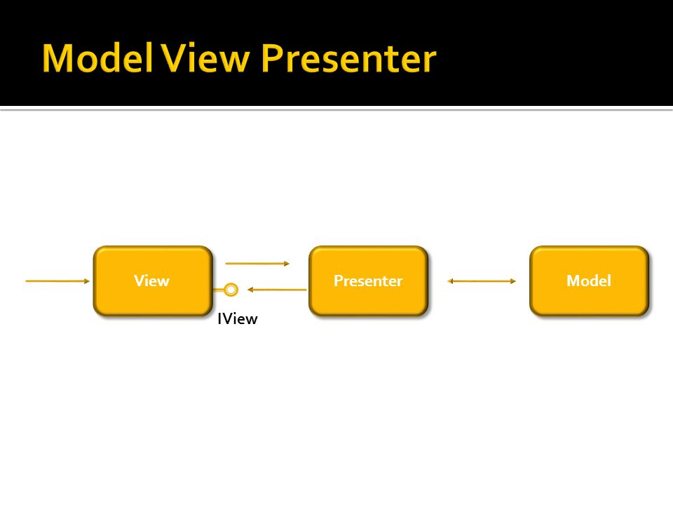 Model Presenter View IView