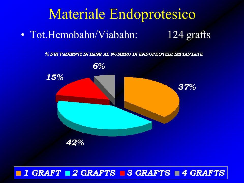 Materiale Endoprotesico Tot.Hemobahn/Viabahn: 124 grafts