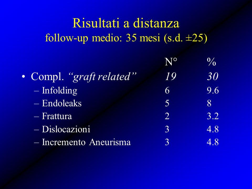 Risultati a distanza follow-up medio: 35 mesi (s.d. ±25) N°% Compl. graft related1930 –Infolding69.6 –Endoleaks58 –Frattura23.2 –Dislocazioni34.8 –Inc