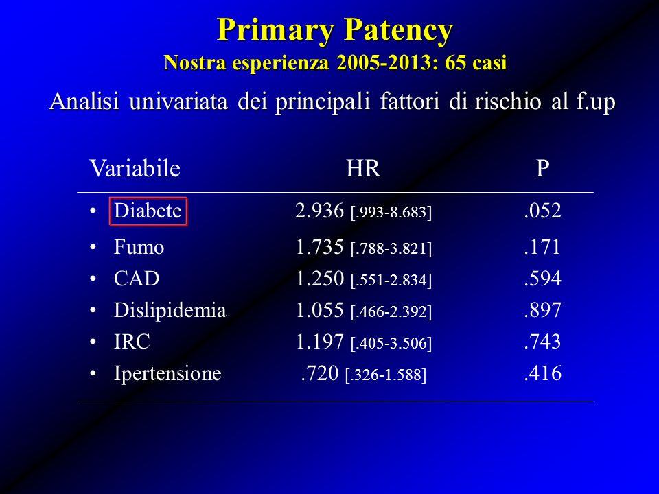 Analisi univariata dei principali fattori di rischio al f.up Primary Patency Nostra esperienza 2005-2013: 65 casi VariabileHRP Diabete2.936 [.993-8.68