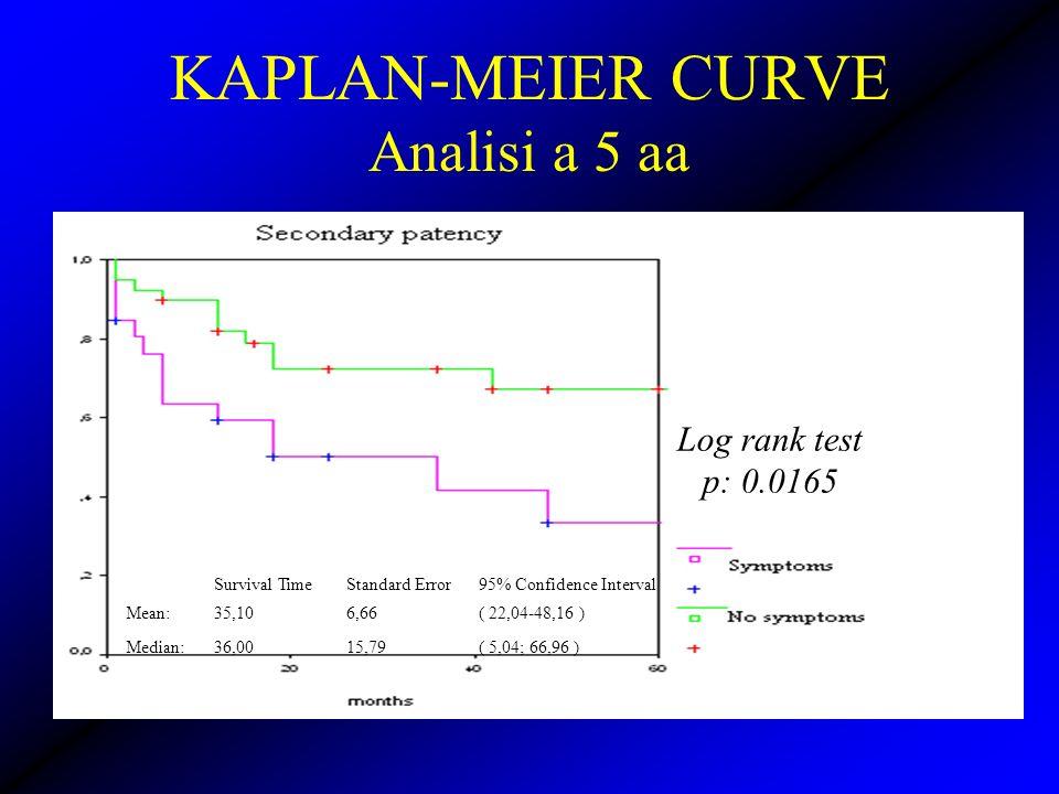 KAPLAN-MEIER CURVE Analisi a 5 aa Log rank test p: 0.0165 Survival Time Standard Error 95% Confidence Interval Mean: 35,10 6,66( 22,04-48,16 ) Median: