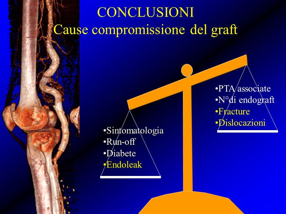 PTA associate N°di endograft Fracture Dislocazioni SintomatologiaSintomatologia Run-offRun-off DiabeteDiabete EndoleakEndoleak CONCLUSIONI Cause compr