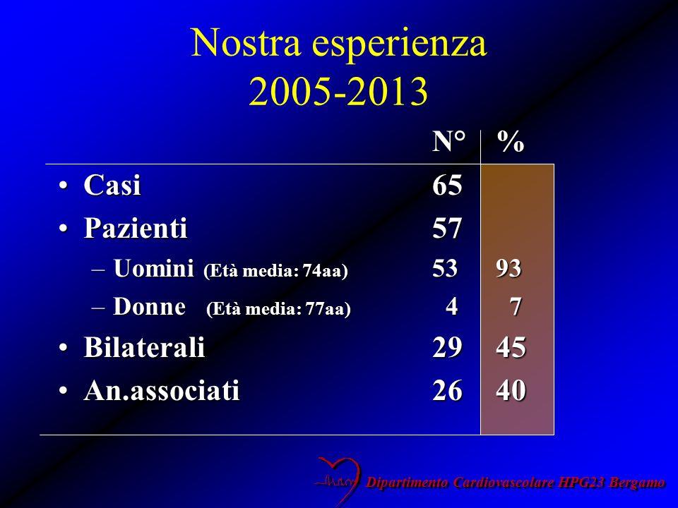 Nostra esperienza 2005-2013 N°% Casi65Casi65 Pazienti57Pazienti57 –Uomini (Età media: 74aa) 5393 –Donne (Età media: 77aa) 4 7 Bilaterali2945Bilaterali