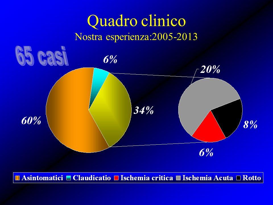 Quadro clinico Nostra esperienza:2005-2013