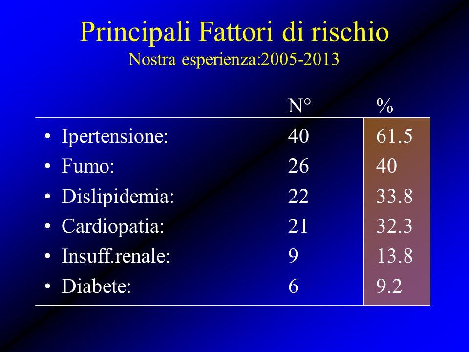 N°% Ipertensione:4061.5 Fumo: 2640 Dislipidemia:2233.8 Cardiopatia:2132.3 Insuff.renale:913.8 Diabete: 69.2 Principali Fattori di rischio Nostra esper