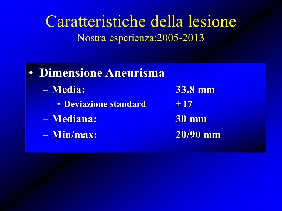 Dimensione AneurismaDimensione Aneurisma –Media: 33.8 mm Deviazione standard± 17Deviazione standard± 17 –Mediana:30 mm –Min/max:20/90 mm Caratteristic