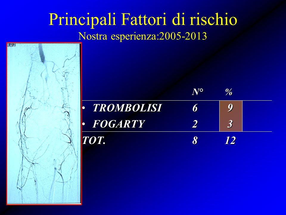 N°% TROMBOLISI6 9TROMBOLISI6 9 FOGARTY2 3FOGARTY2 3 TOT.812