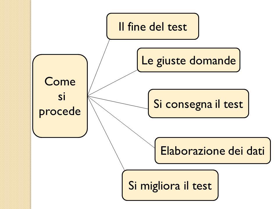 Come si procede Il fine del test Le giuste domande Si consegna il test Elaborazione dei dati Si migliora il test