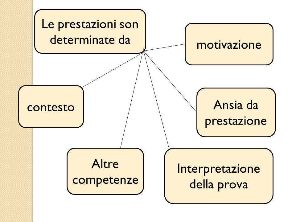 Le prestazioni son determinate da motivazione Ansia da prestazione Interpretazione della prova Altre competenze contesto