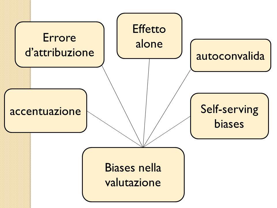Biases nella valutazione accentuazione Errore dattribuzione Effetto alone autoconvalida Self-serving biases