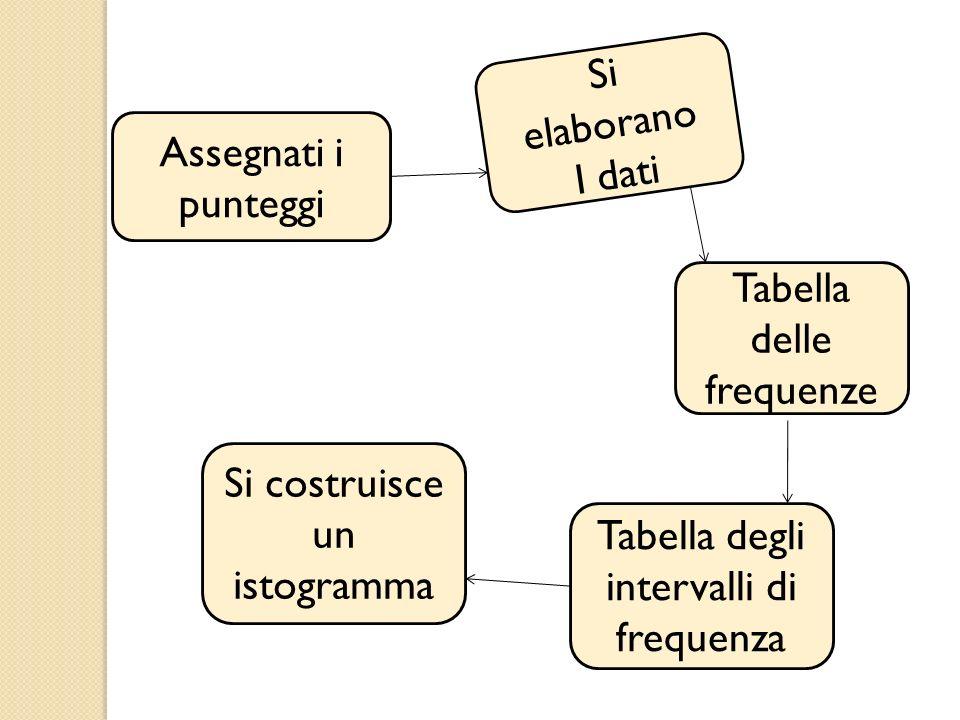 Assegnati i punteggi Si elaborano I dati Tabella delle frequenze Tabella degli intervalli di frequenza Si costruisce un istogramma