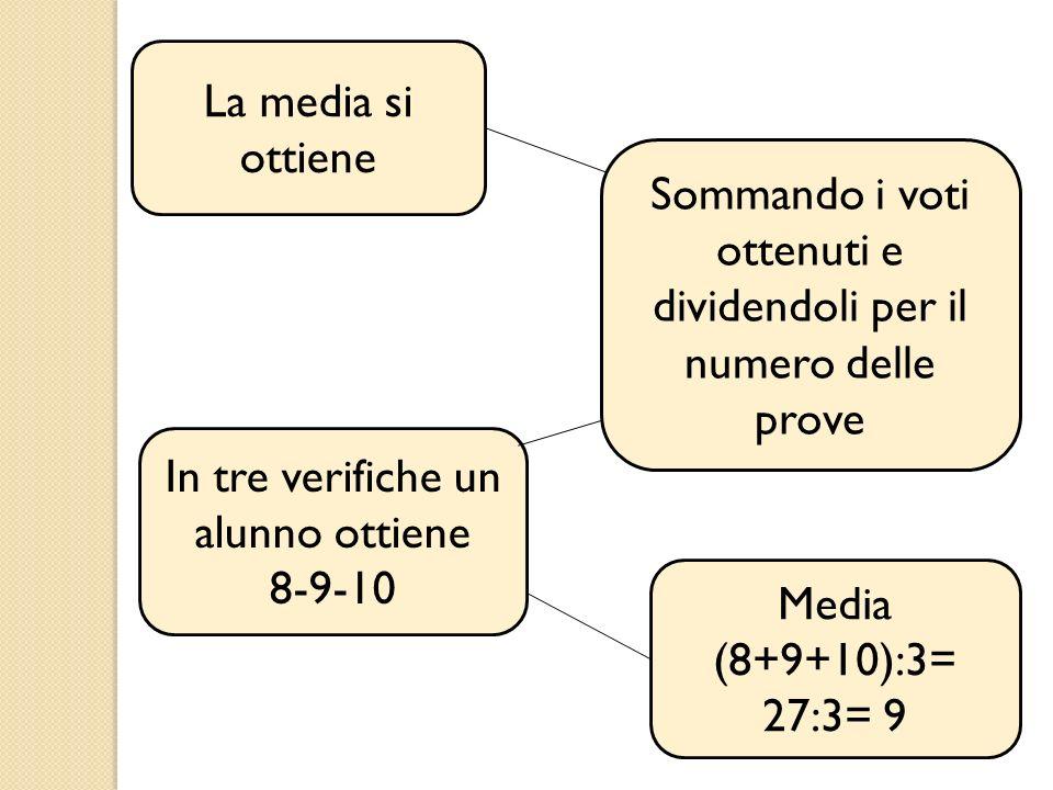 La media si ottiene Sommando i voti ottenuti e dividendoli per il numero delle prove In tre verifiche un alunno ottiene 8-9-10 Media (8+9+10):3= 27:3=