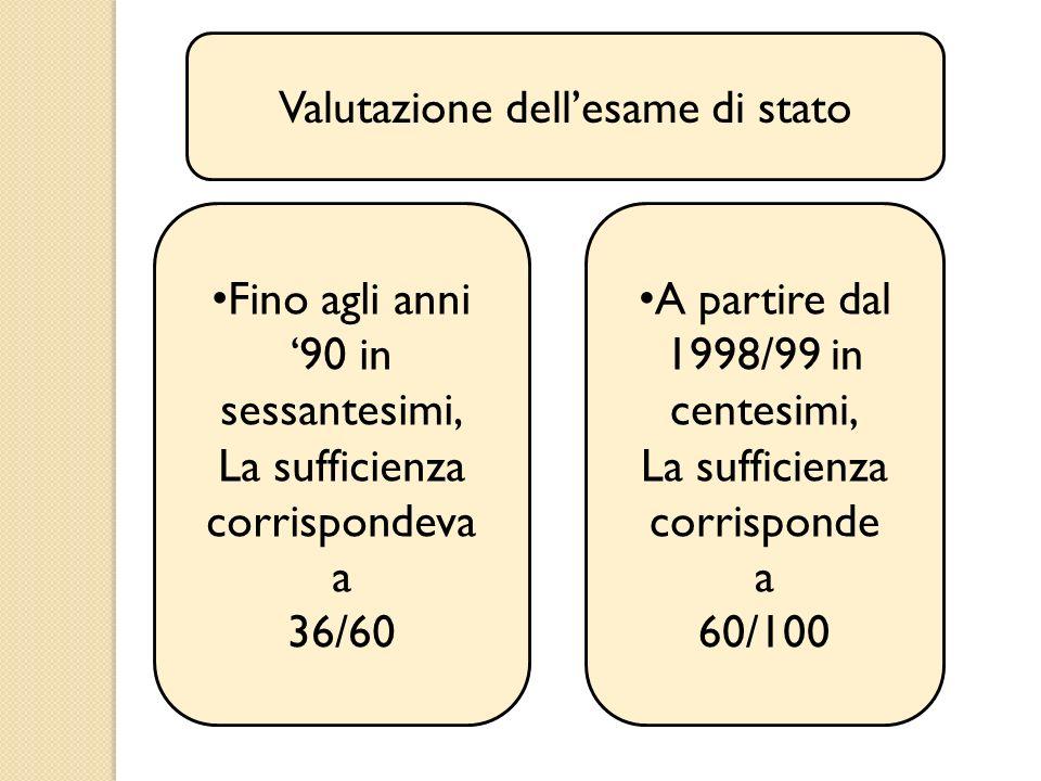 Valutazione dellesame di stato Fino agli anni 90 in sessantesimi, La sufficienza corrispondeva a 36/60 A partire dal 1998/99 in centesimi, La sufficie