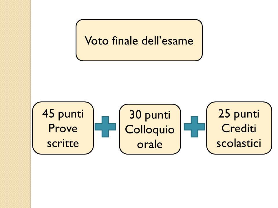 Voto finale dellesame 45 punti Prove scritte 30 punti Colloquio orale 25 punti Crediti scolastici