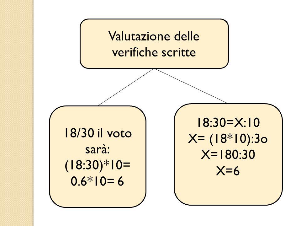 Valutazione delle verifiche scritte 18/30 il voto sarà: (18:30)*10= 0.6*10= 6 18:30=X:10 X= (18*10):3o X=180:30 X=6
