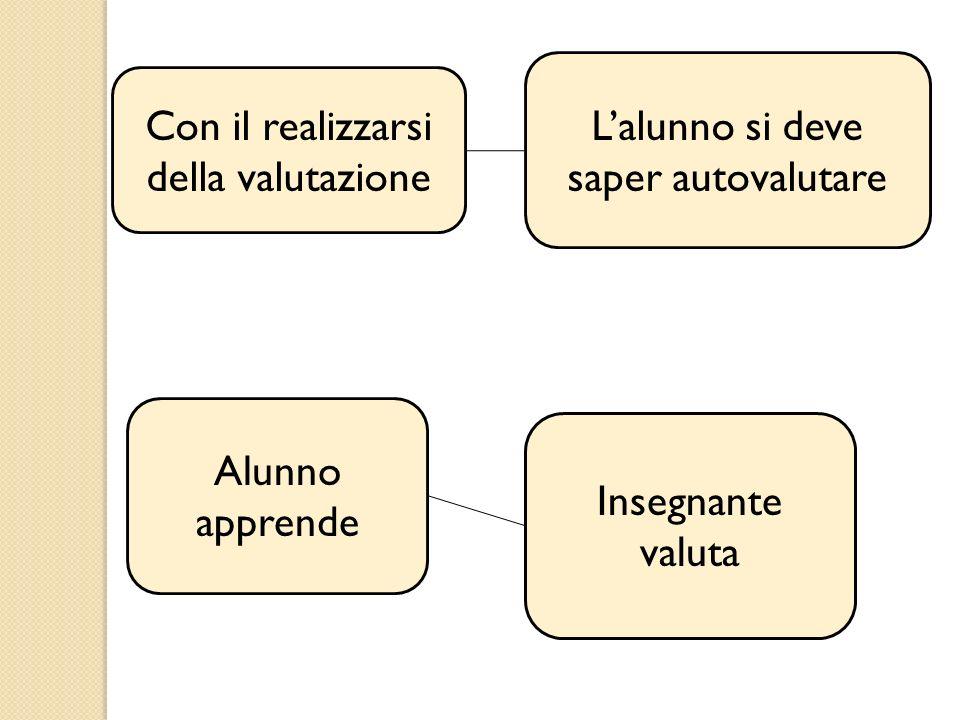 Con il realizzarsi della valutazione Lalunno si deve saper autovalutare Alunno apprende Insegnante valuta