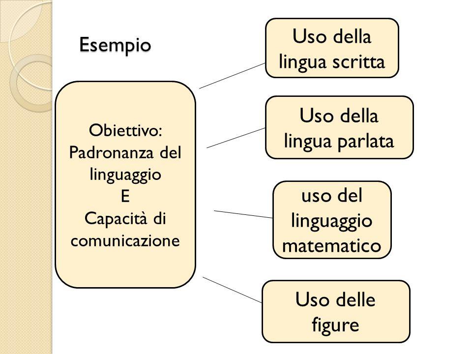 Obiettivo: Padronanza del linguaggio E Capacità di comunicazione Esempio Uso della lingua scritta Uso della lingua parlata uso del linguaggio matemati