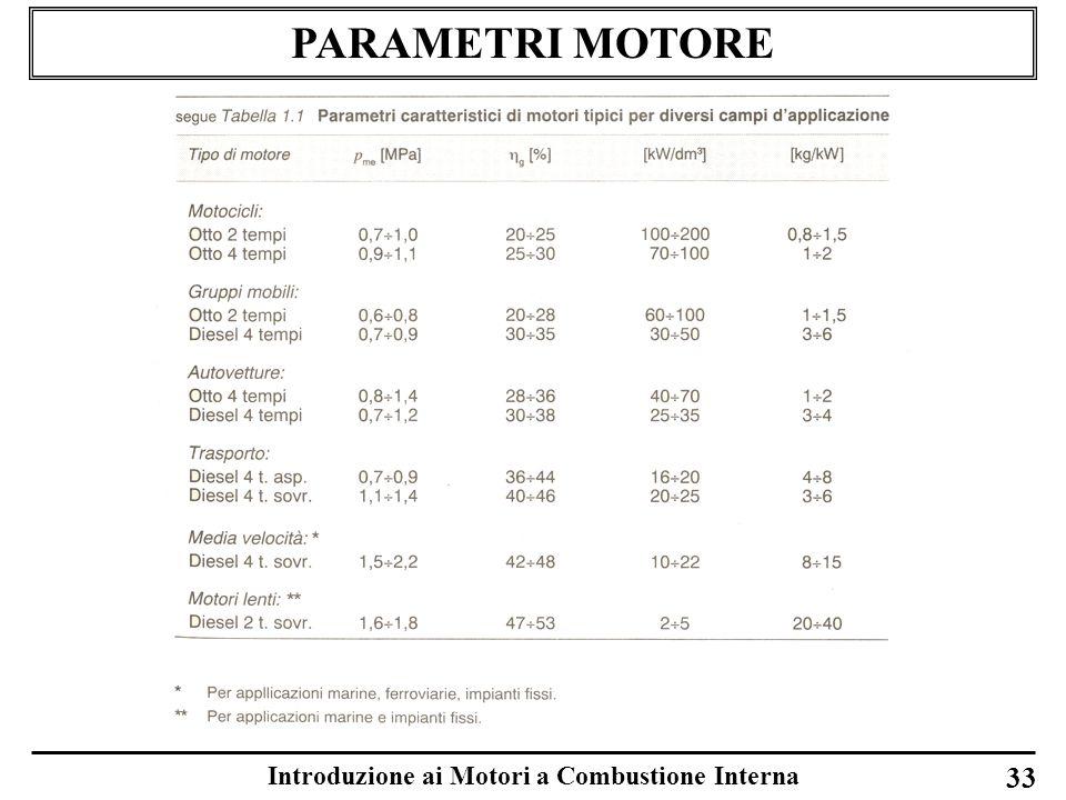 Introduzione ai Motori a Combustione Interna 33 PARAMETRI MOTORE