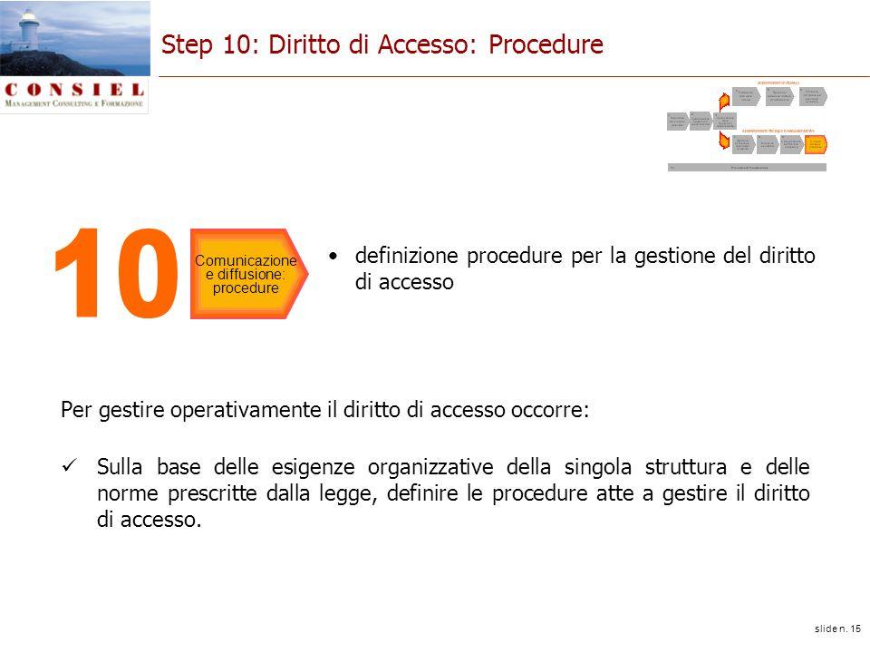 slide n. 15 Step 10: Diritto di Accesso: Procedure Per gestire operativamente il diritto di accesso occorre: Sulla base delle esigenze organizzative d