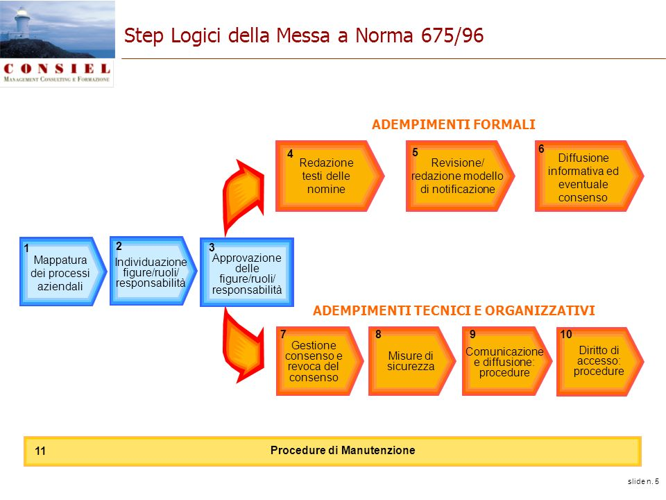 slide n. 5 Step Logici della Messa a Norma 675/96 ADEMPIMENTI FORMALI Individuazione figure/ruoli/ responsabilità 2 Revisione/ redazione modello di no