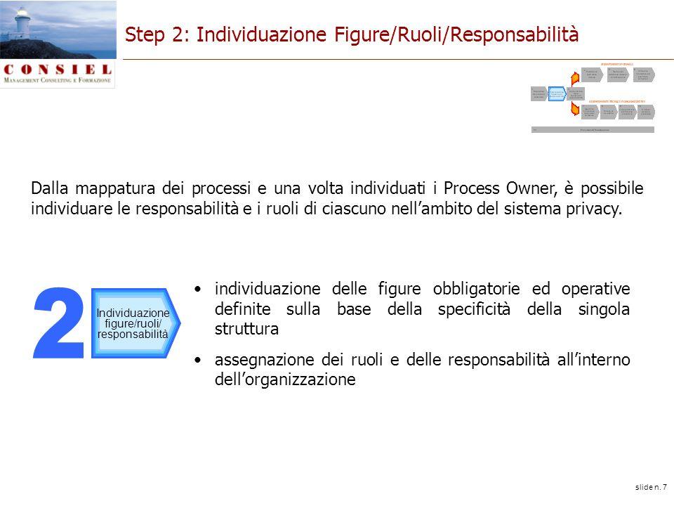 slide n. 7 Step 2: Individuazione Figure/Ruoli/Responsabilità individuazione delle figure obbligatorie ed operative definite sulla base della specific