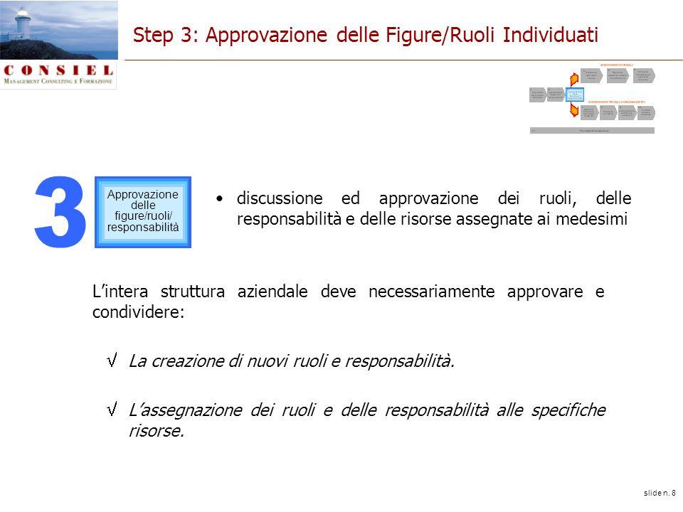 slide n. 8 Step 3: Approvazione delle Figure/Ruoli Individuati Lintera struttura aziendale deve necessariamente approvare e condividere: La creazione