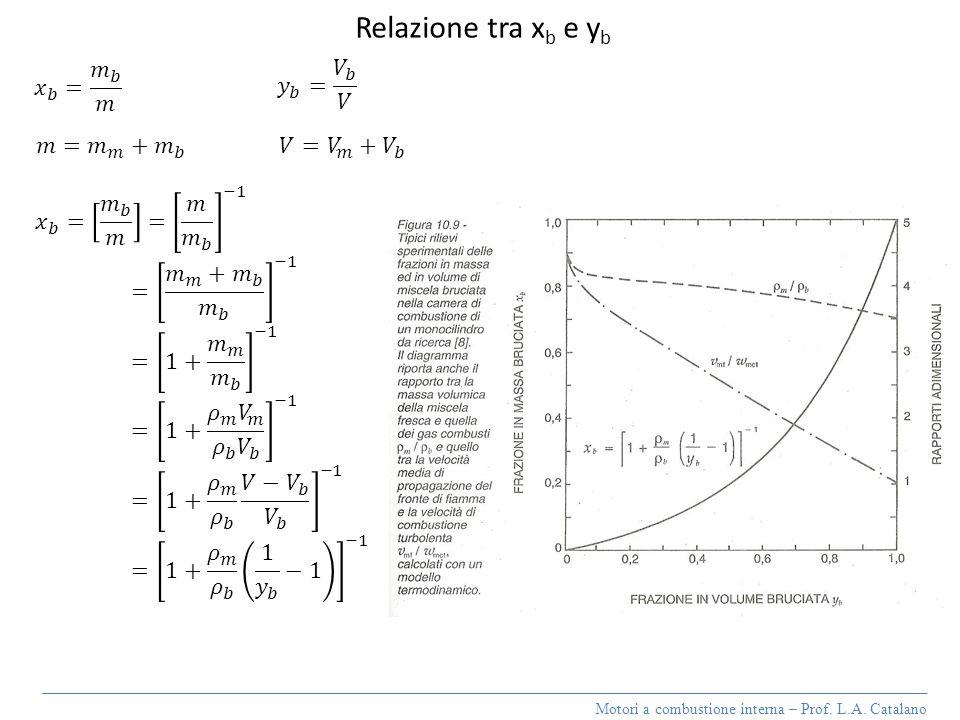 Motori a combustione interna – Prof. L.A. Catalano Relazione tra x b e y b