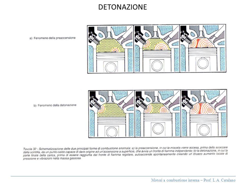 Motori a combustione interna – Prof. L.A. Catalano DETONAZIONE