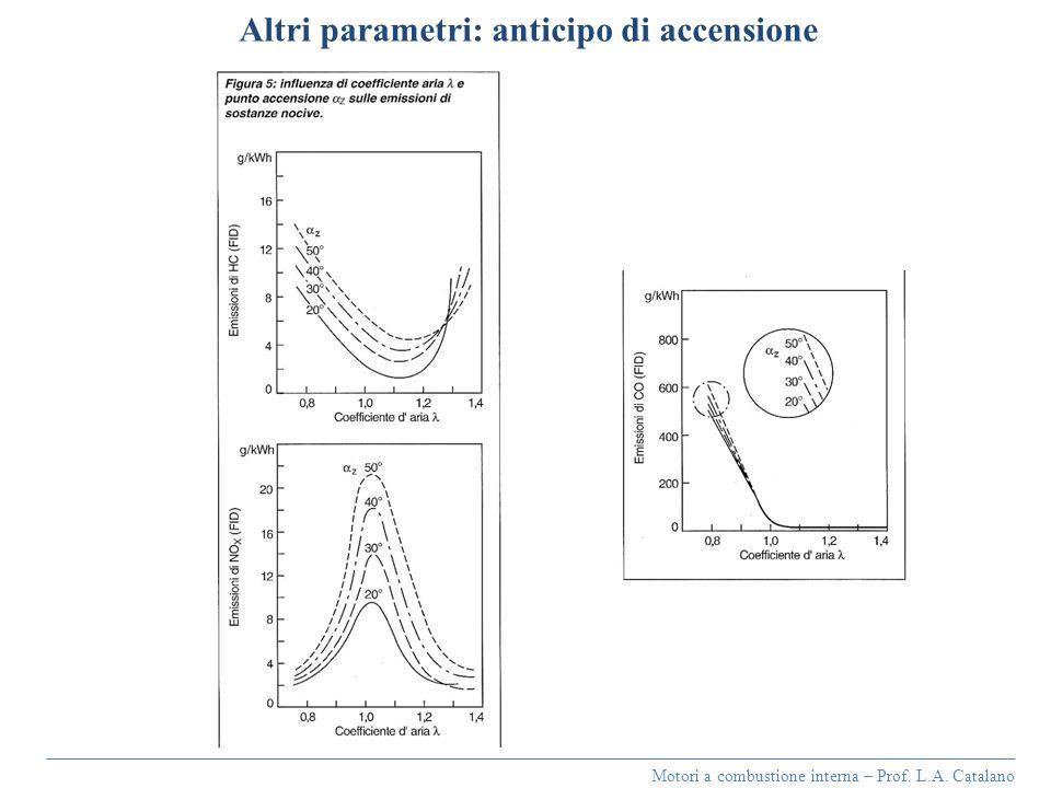 Motori a combustione interna – Prof. L.A. Catalano Altri parametri: anticipo di accensione