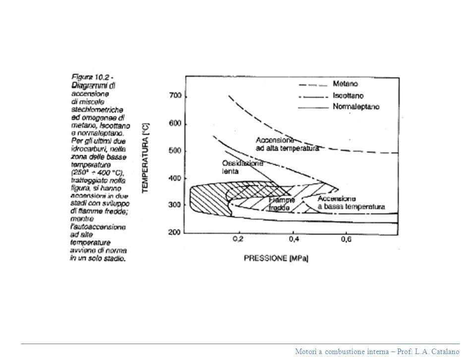Motori a combustione interna – Prof. L.A. Catalano