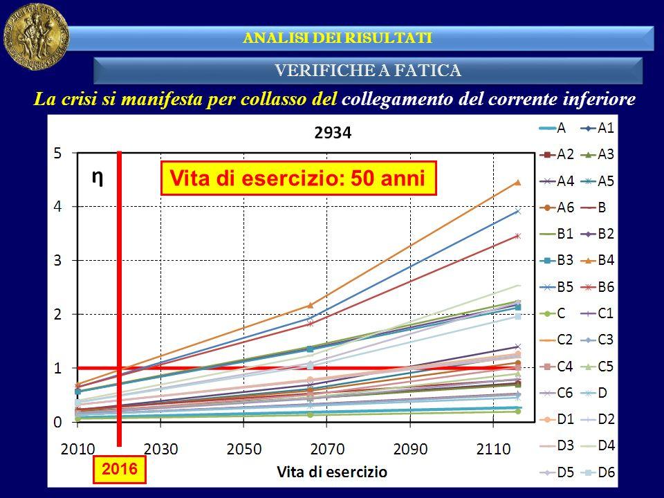 VERIFICHE A FATICA ANALISI DEI RISULTATI La crisi si manifesta per collasso del collegamento del corrente inferiore 2016 Vita di esercizio: 50 anni