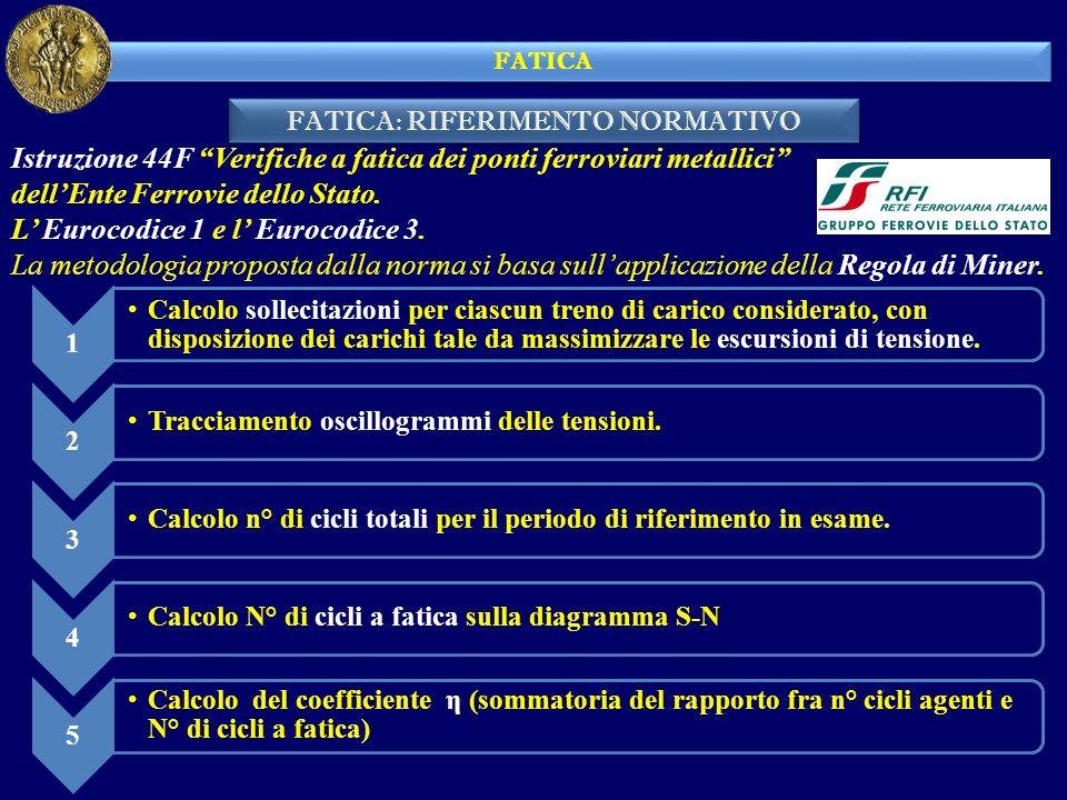 FATICA: RIFERIMENTO NORMATIVO FATICA Istruzione 44F Verifiche a fatica dei ponti ferroviari metallici dellEnte Ferrovie dello Stato. L Eurocodice 1 e