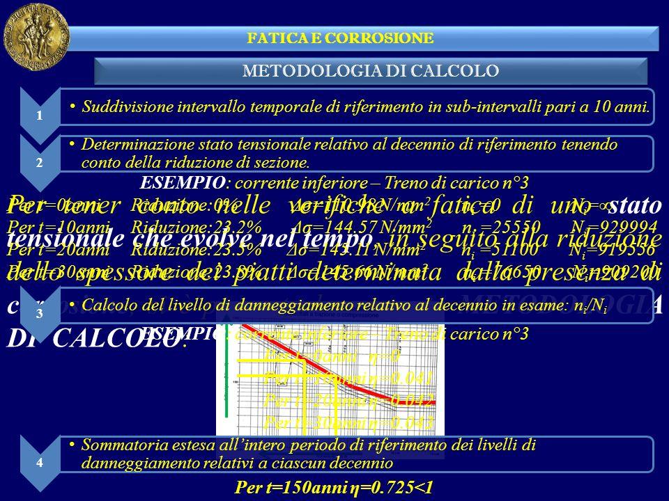Per tener conto nelle verifiche a fatica di uno stato tensionale che evolve nel tempo, in seguito alla riduzione dello spessore dei piatti determinata dalla presenza di corrosione, si è proposta la seguente METODOLOGIA DI CALCOLO: ESEMPIO: corrente inferiore – Treno di carico n°3 Per t=0anni Riduzione:0% Δσ=110.98 N/mm 2 n i =0 N i = Per t=10anni Riduzione:23.2% Δσ=144.57 N/mm 2 n i =25550 N i =929994 Per t=20anni Riduzione:23.5% Δσ=145.11 N/mm 2 n i =51100 N i =919556 Per t=30anni Riduzione:23.8% Δσ=145.66 N/mm 2 n i =76650 N i =909200 METODOLOGIA DI CALCOLO FATICA E CORROSIONE 1 Suddivisione intervallo temporale di riferimento in sub-intervalli pari a 10 anni.