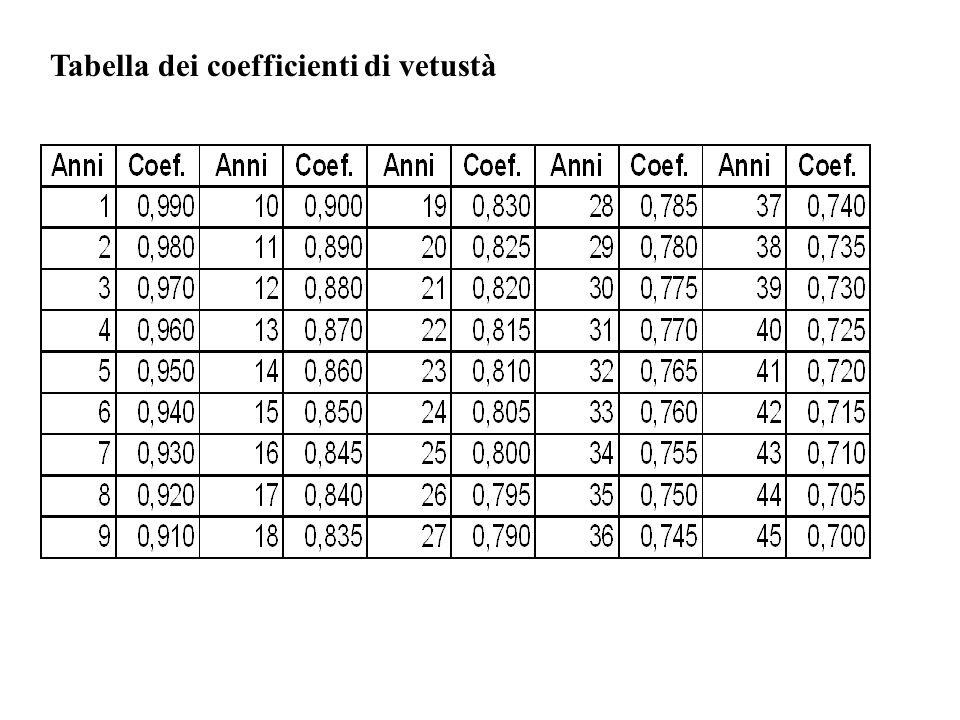 Tabella dei coefficienti di vetustà