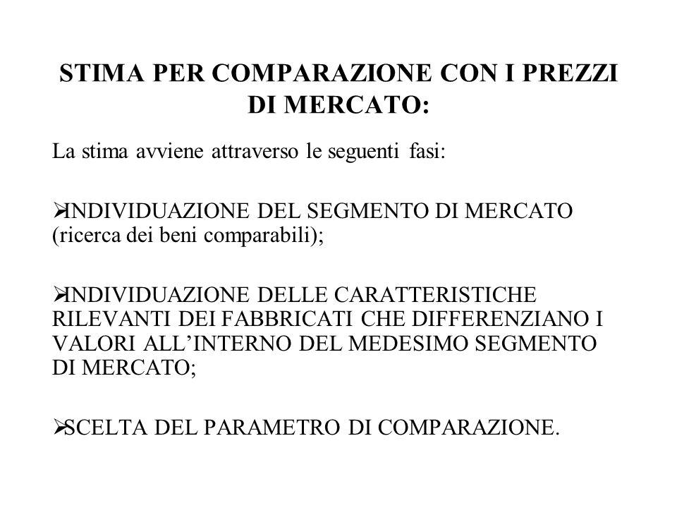STIMA PER COMPARAZIONE CON I PREZZI DI MERCATO: La stima avviene attraverso le seguenti fasi: INDIVIDUAZIONE DEL SEGMENTO DI MERCATO (ricerca dei beni comparabili); INDIVIDUAZIONE DELLE CARATTERISTICHE RILEVANTI DEI FABBRICATI CHE DIFFERENZIANO I VALORI ALLINTERNO DEL MEDESIMO SEGMENTO DI MERCATO; SCELTA DEL PARAMETRO DI COMPARAZIONE.