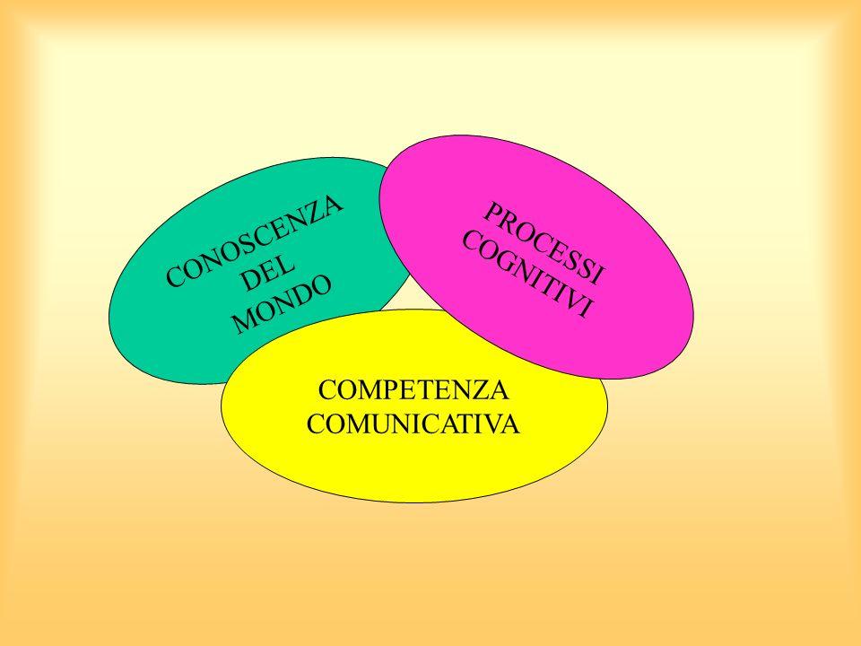 CONOSCENZA DEL MONDO COMPETENZA COMUNICATIVA PROCESSI COGNITIVI