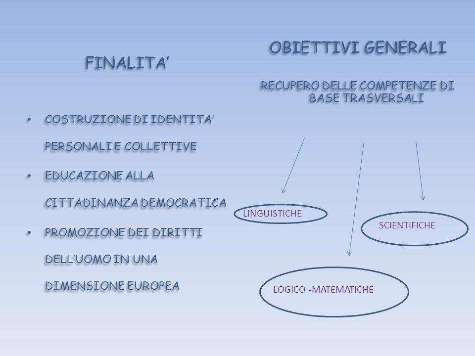 FINALITA COSTRUZIONE DI IDENTITA PERSONALI E COLLETTIVE EDUCAZIONE ALLA CITTADINANZA DEMOCRATICA PROMOZIONE DEI DIRITTI DELLUOMO IN UNA DIMENSIONE EUR