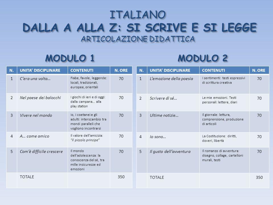 ITALIANO DALLA A ALLA Z: SI SCRIVE E SI LEGGE ARTICOLAZIONE DIDATTICA MODULO 1 N.UNITA DISCIPLINARECONTENUTIN. ORE 1Cera una volta… Fiabe, favole, leg