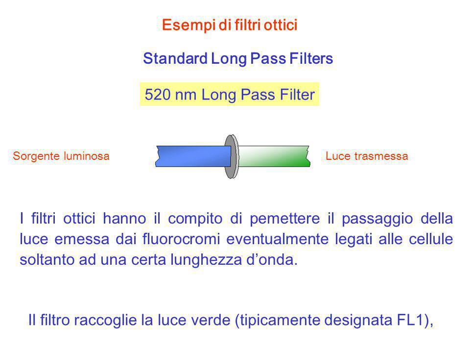 I filtri ottici hanno il compito di pemettere il passaggio della luce emessa dai fluorocromi eventualmente legati alle cellule soltanto ad una certa l