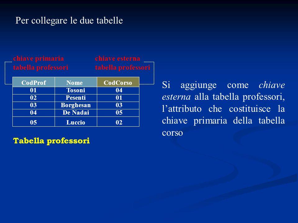 CodProf 01 02 03 04 Tabella professori Tosoni Nome Per collegare le due tabelle CodCorso Si aggiunge come chiave esterna alla tabella professori, latt
