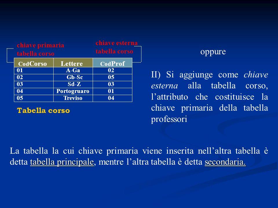 Cod Corso 01 02 03 04 Tabella corso A-Ga Gb-Sc Sd-Z Portogruaro Lettere II) Si aggiunge come chiave esterna alla tabella corso, lattributo che costitu