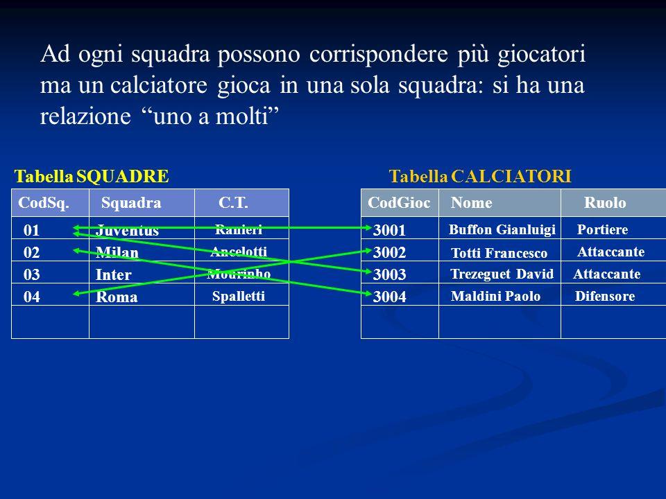 Ad ogni squadra possono corrispondere più giocatori ma un calciatore gioca in una sola squadra: si ha una relazione uno a molti SquadraCodSq. 01 02 03