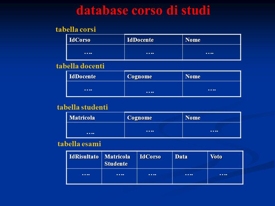 database corso di studi tabella corsi IdCorsoIdDocenteNome tabella docentiIdDocenteCognomeNome MatricolaCognomeNome tabella studenti tabella esamiIdRisultato Matricola Studente IdCorsoDataVoto ….