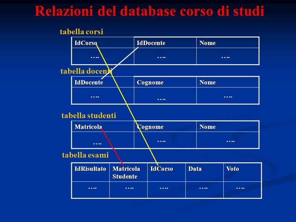Relazioni del database corso di studi tabella corsi IdCorsoIdDocenteNome tabella docentiIdDocenteCognomeNome MatricolaCognomeNome tabella studenti tabella esamiIdRisultato Matricola Studente IdCorsoDataVoto ….