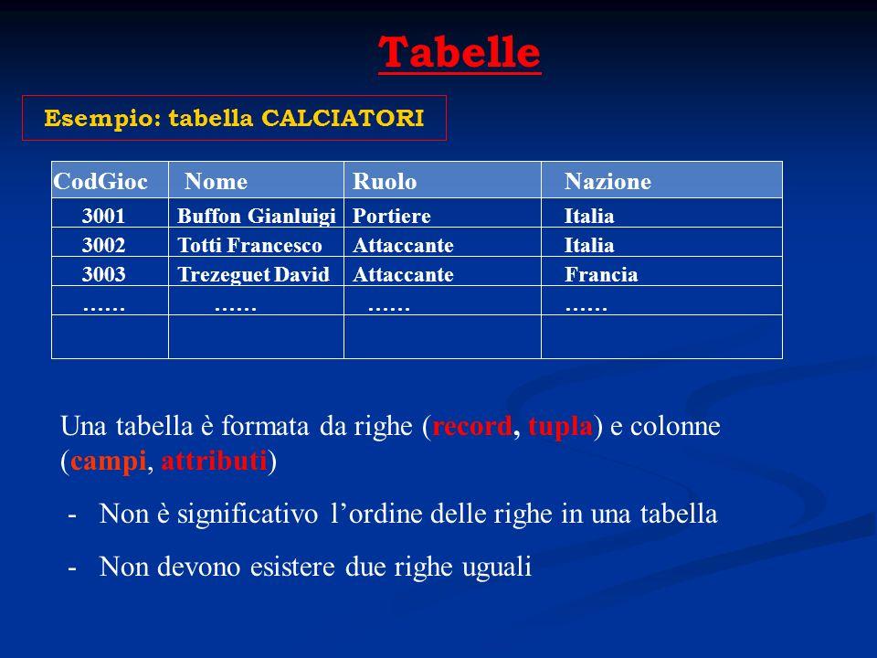 Tabelle Esempio: tabella CALCIATORI NomeCodGioc 3001 3002 3003 …… Buffon Gianluigi Totti Francesco Trezeguet David Ruolo Portiere Attaccante Nazione I