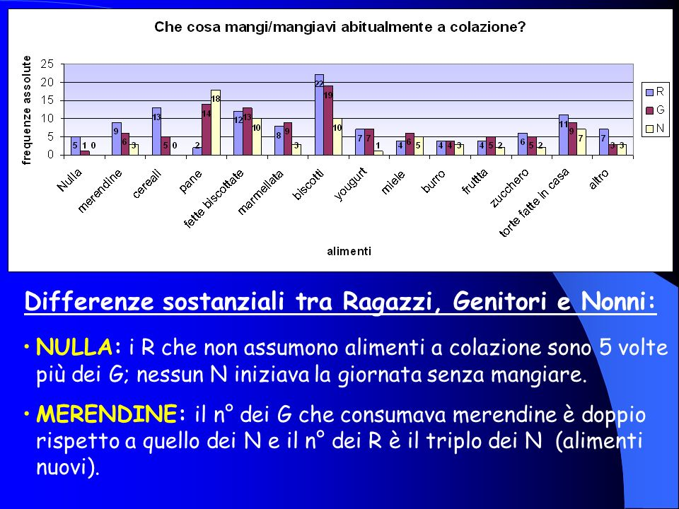 Differenze sostanziali tra Ragazzi, Genitori e Nonni: TÈ: il n° di R che lo beve è più del doppio rispetto a quello di G e N. SUCCO FRUTTA E CIOCCOLAT