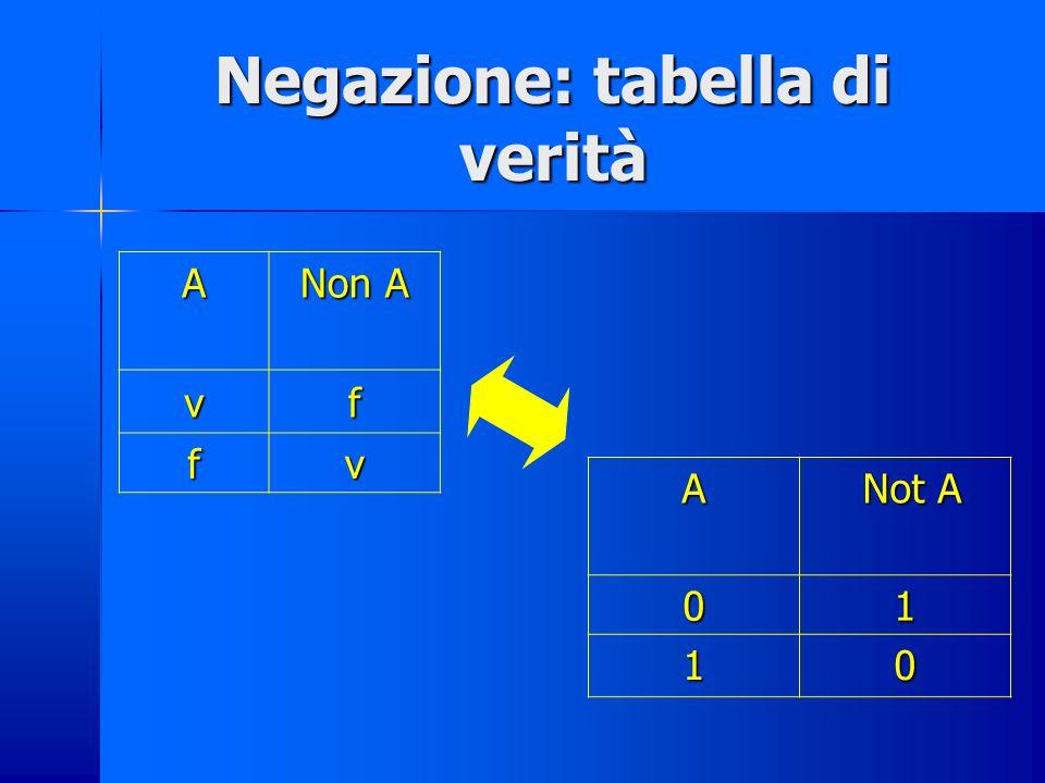 Tale algebra trova un parallelo fra: insiemistica, algebra delle proposizioni, informatica.