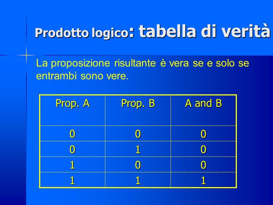 Prodotto logico: *, and, et, ٨ Corrisponde allintersezione fra due insiemi. I insieme II insieme Insieme intersezione