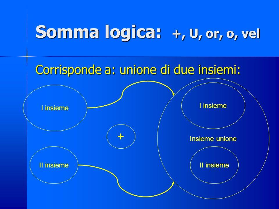 Prodotto logico : esempi Esempio 1 A: 2 è un numero pari vera B: 6 è un numero dispari falsa A ٨ B: 2 è un numero pari and 6 è un numero dispari falsa