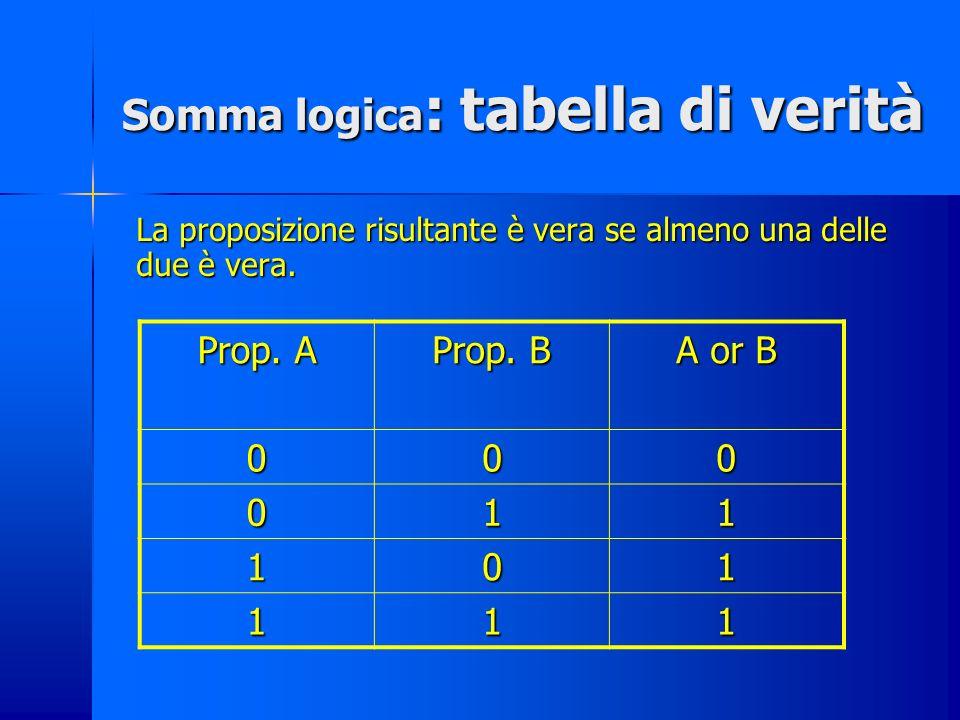 Somma logica: +, U, or, o, vel Corrisponde a: unione di due insiemi: I insieme II insieme + Insieme unione I insieme II insieme